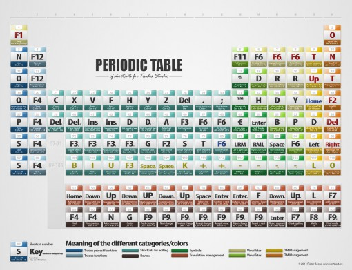 Periodic Table of Trados Shortcuts, developed by Pieter Beens and available at http://www.vertaalt.nu/blog/periodic-table-trados-shortcuts/.